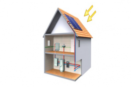 Solar thermal panels generate hot water from daylight and are one of the most cost effective forms of renewable energy