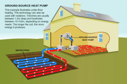 A ground source heat pump - for renewable energy