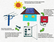 How solar power works - a useful info graphic