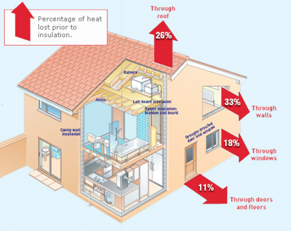 House Insulation Diagram - Electrical Work Wiring Diagram •